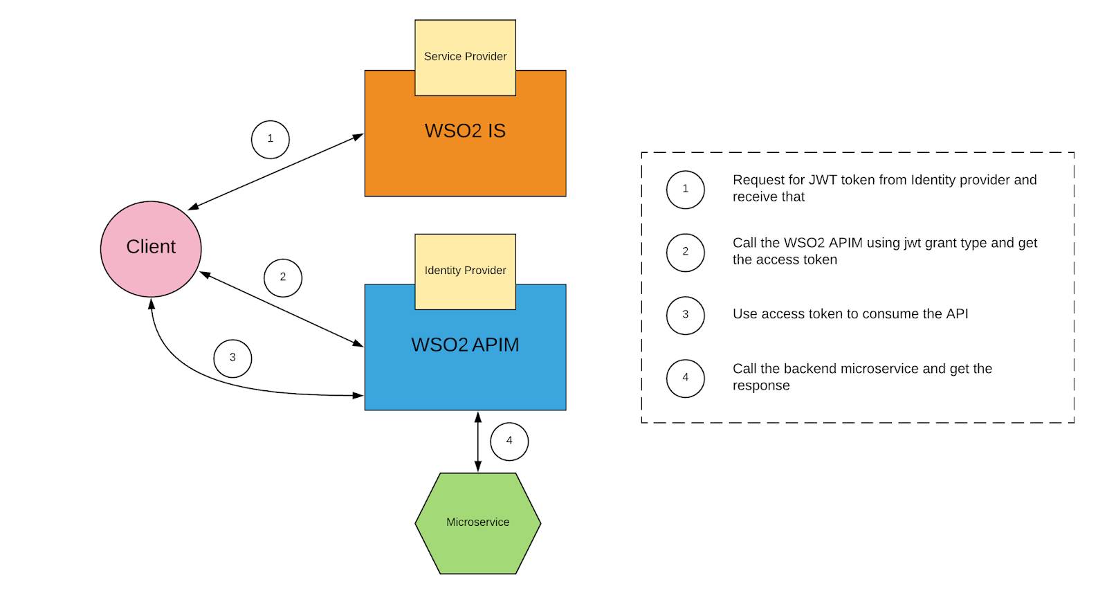 wso2 tutorial for beginners