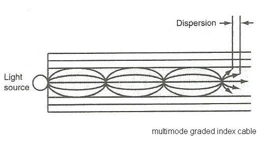 rf over fiber tutorial