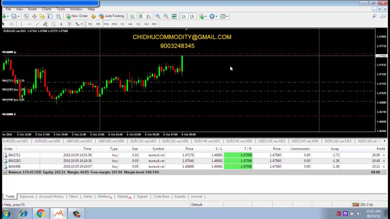 best forex trading tutorial