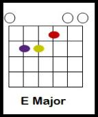 three little birds guitar tutorial