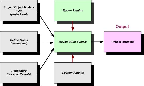 maven release plugin tutorial