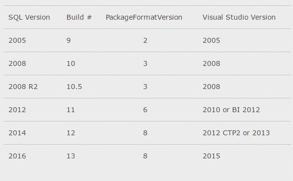 ssdt for visual studio 2015 tutorial