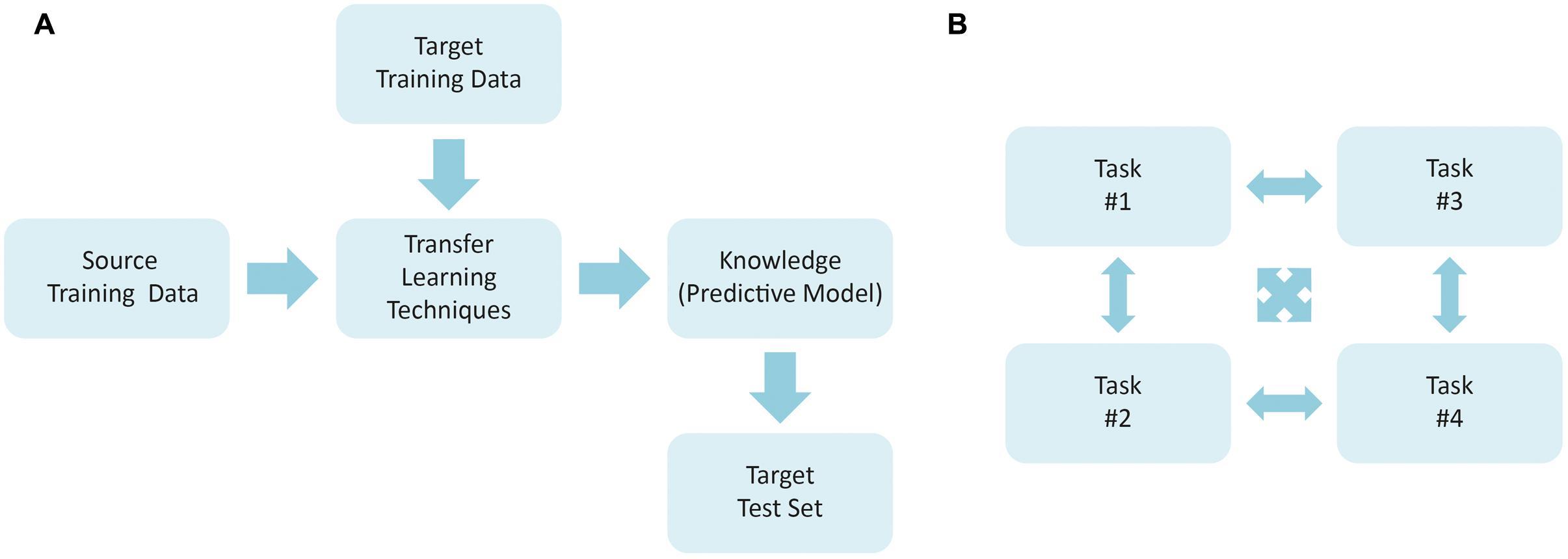 multi task learning tutorial