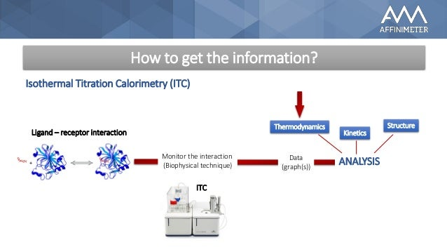 isothermal titration calorimetry tutorial