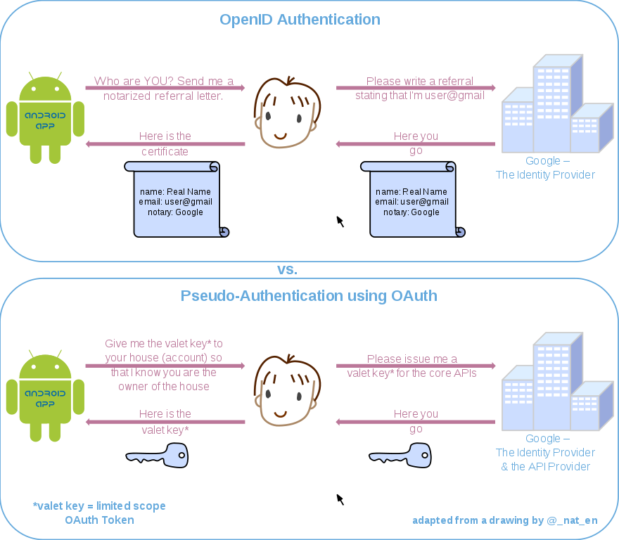 oauth 1.0 tutorial