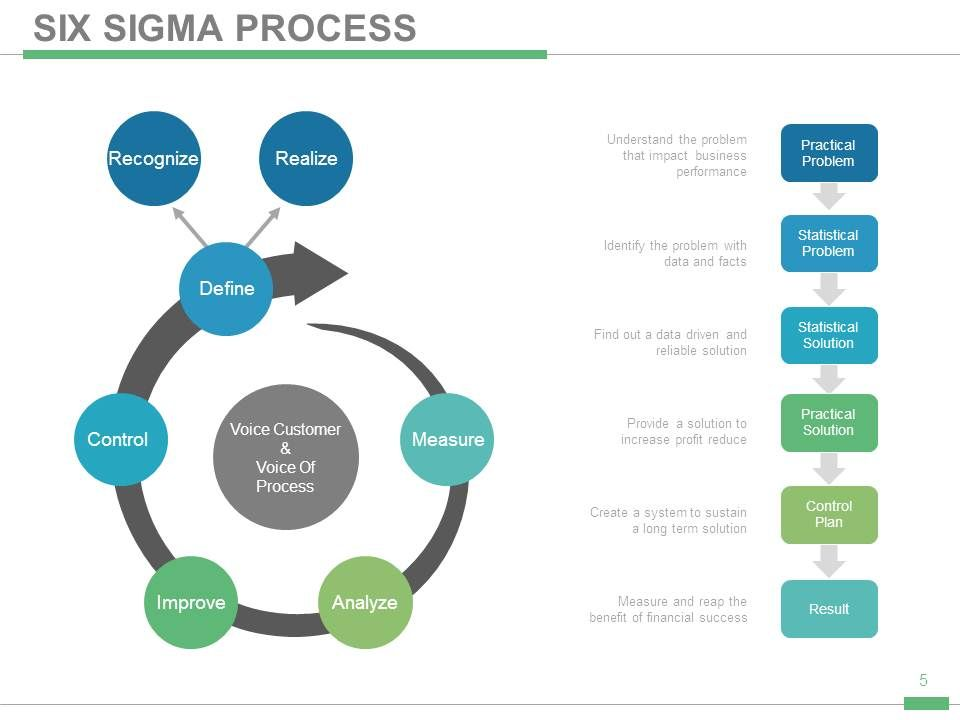 six sigma tutorial ppt