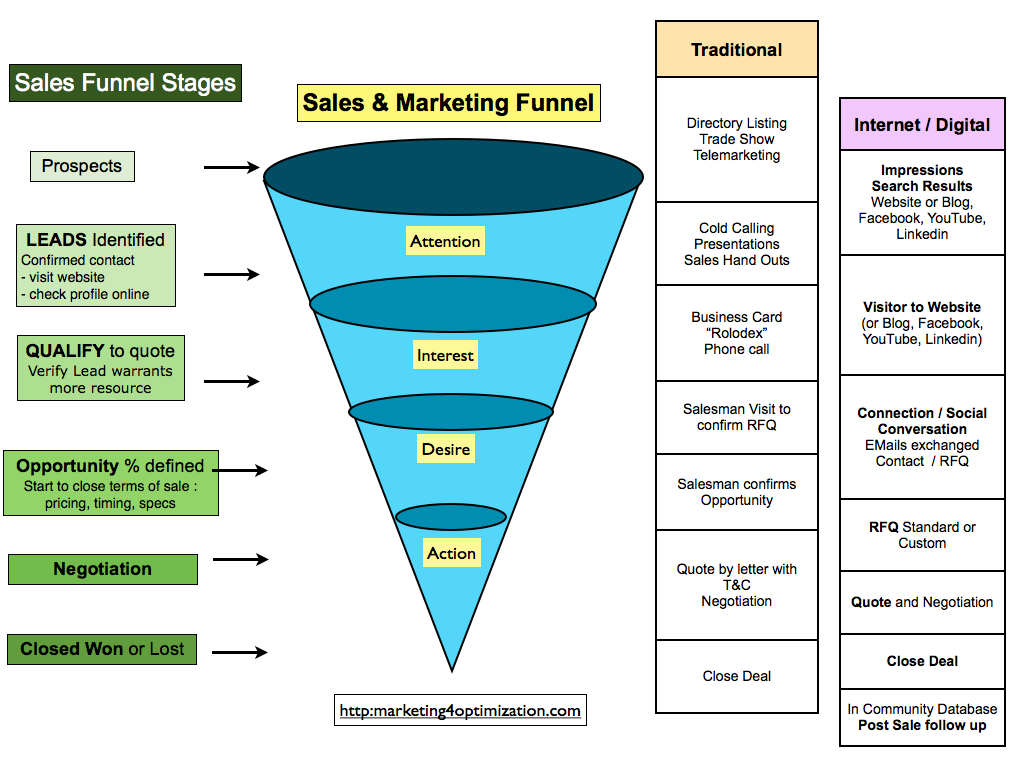 internet marketing tutorial pdf
