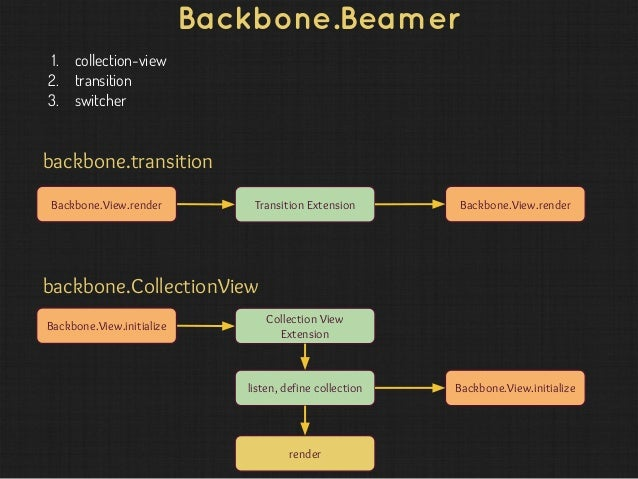 backbone js tutorial examples