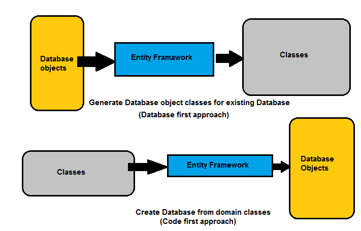 entity framework query tutorial