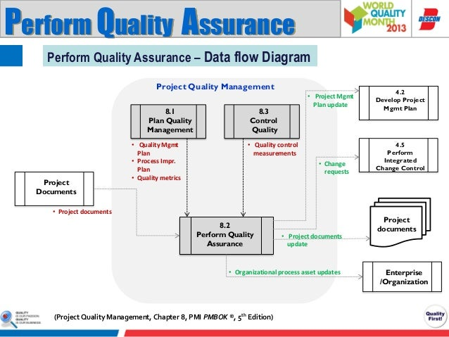 software quality assurance tutorial