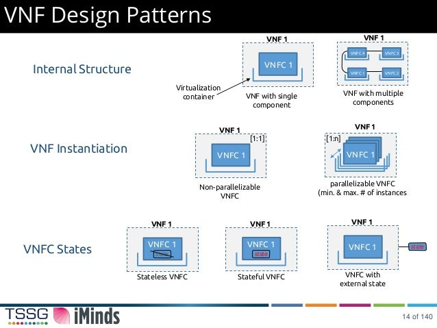 network function virtualization tutorial