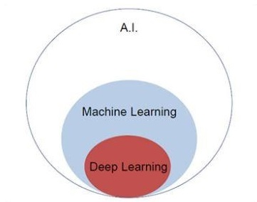 deep learning tutorial point