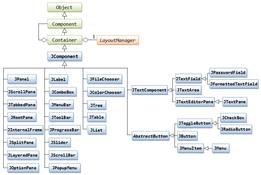 java swing database application tutorial