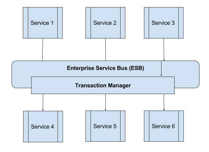 service oriented architecture tutorial point