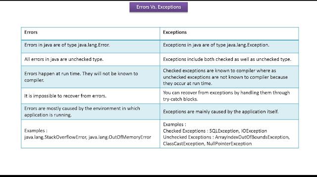 java tutorial exception handling