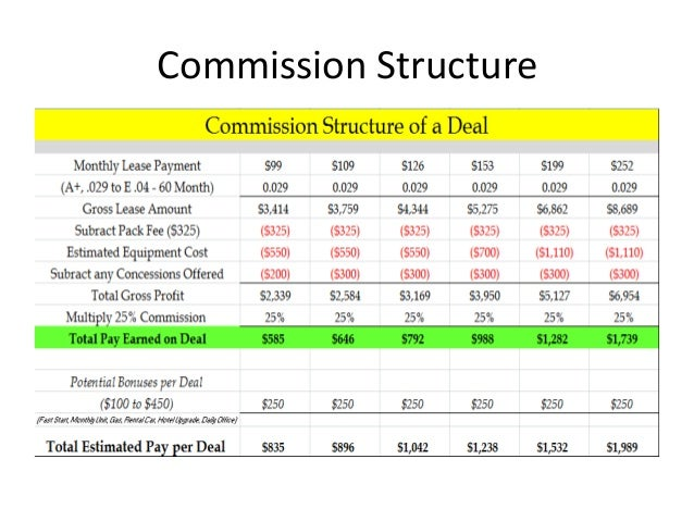 single view billing system tutorial