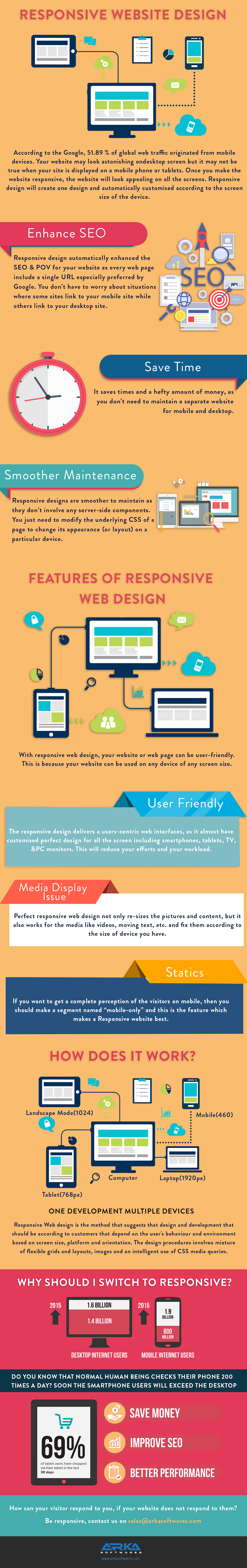 one page responsive website tutorial