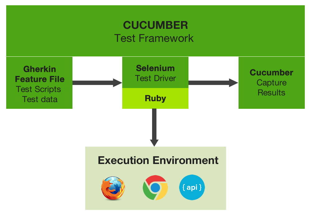 ruby cucumber selenium tutorial