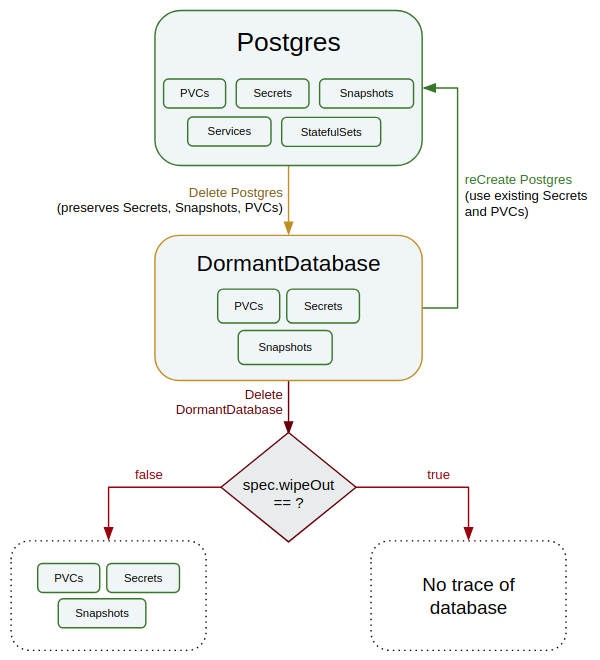postgresql step by step tutorial