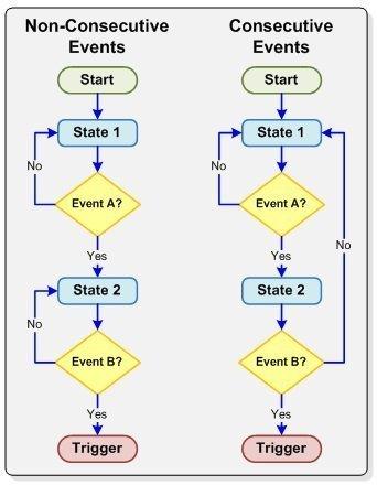 i2c programming in c tutorial