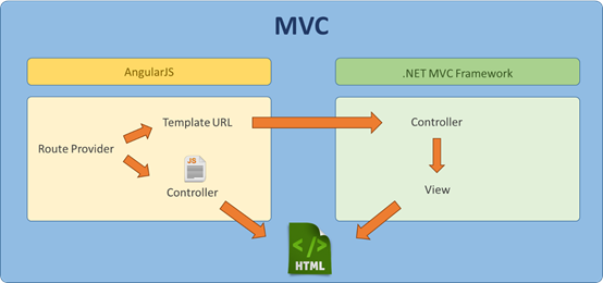 angularjs and mvc 4 tutorial