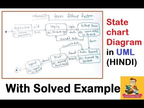 uml state machine diagram tutorial