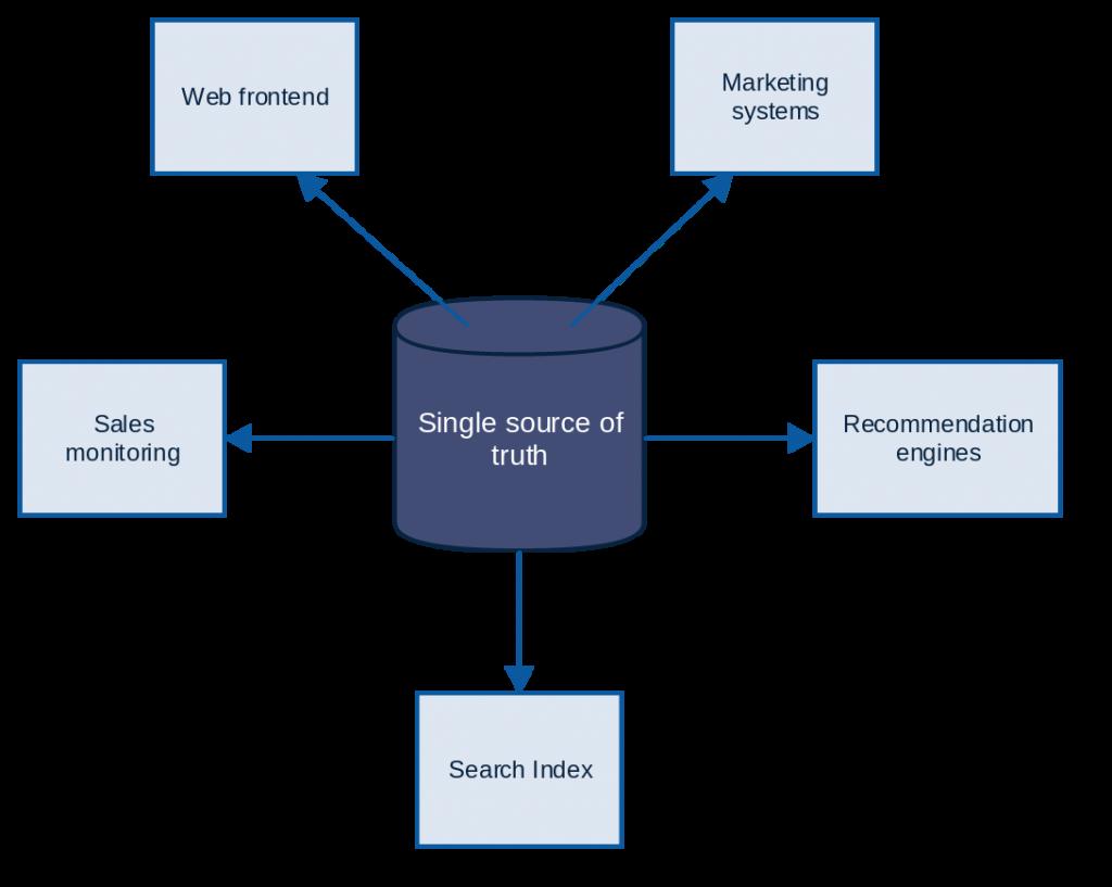 aws big data tutorial