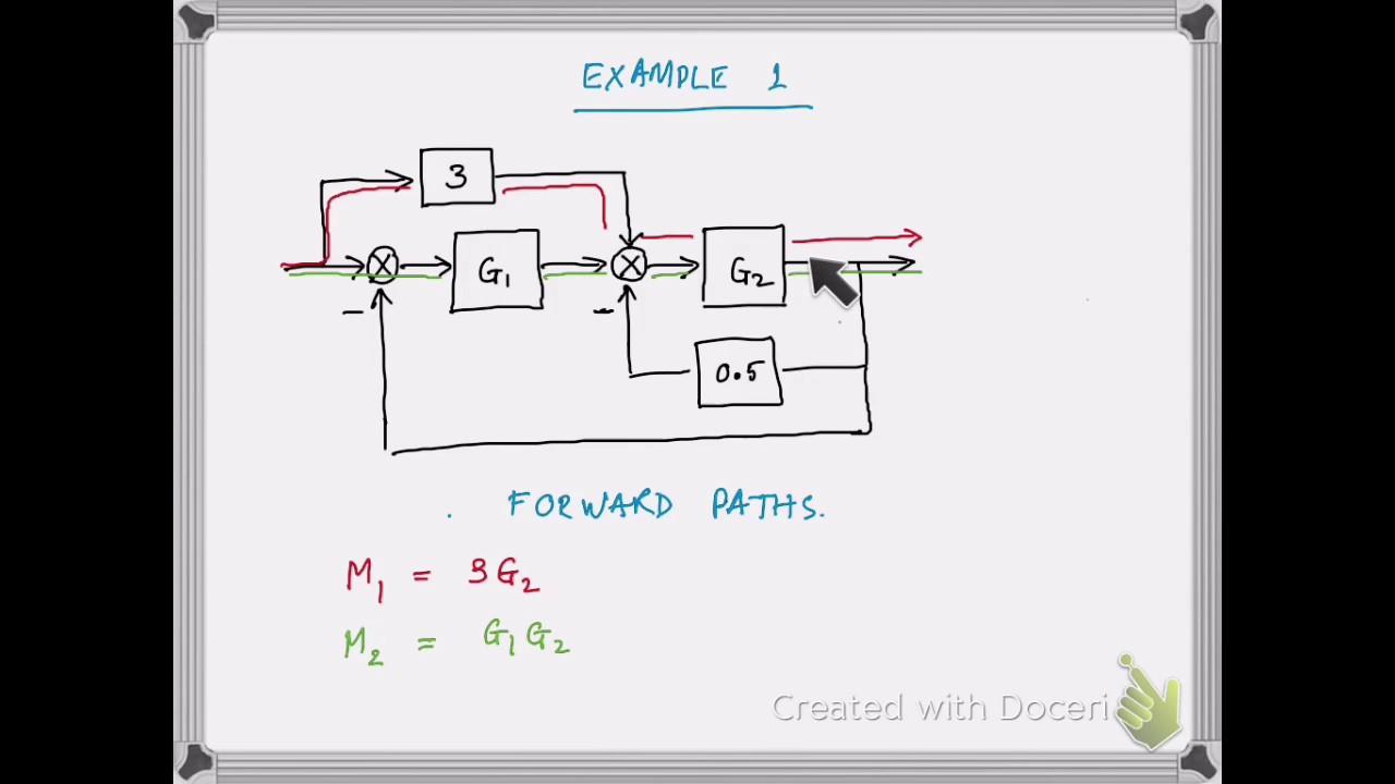 block diagram reduction tutorial