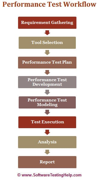 software testing tutorial point