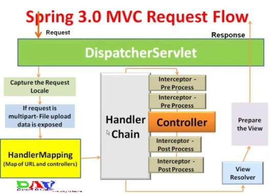 spring mvc tutorial pdf