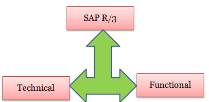 erp finance module tutorial