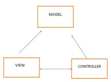 asp net mvc 5 tutorial pdf