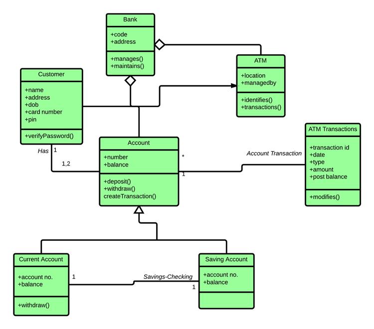 uml class diagram tutorial for beginners