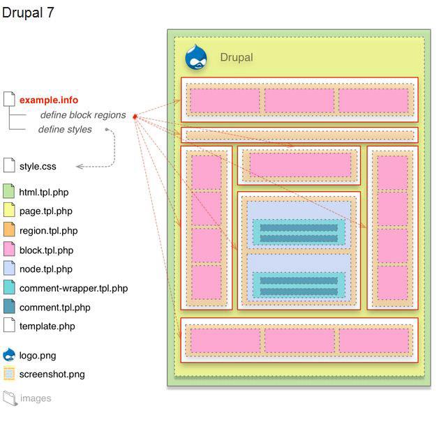 drupal 7 custom theme tutorial