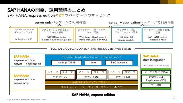 sap hana express edition tutorial