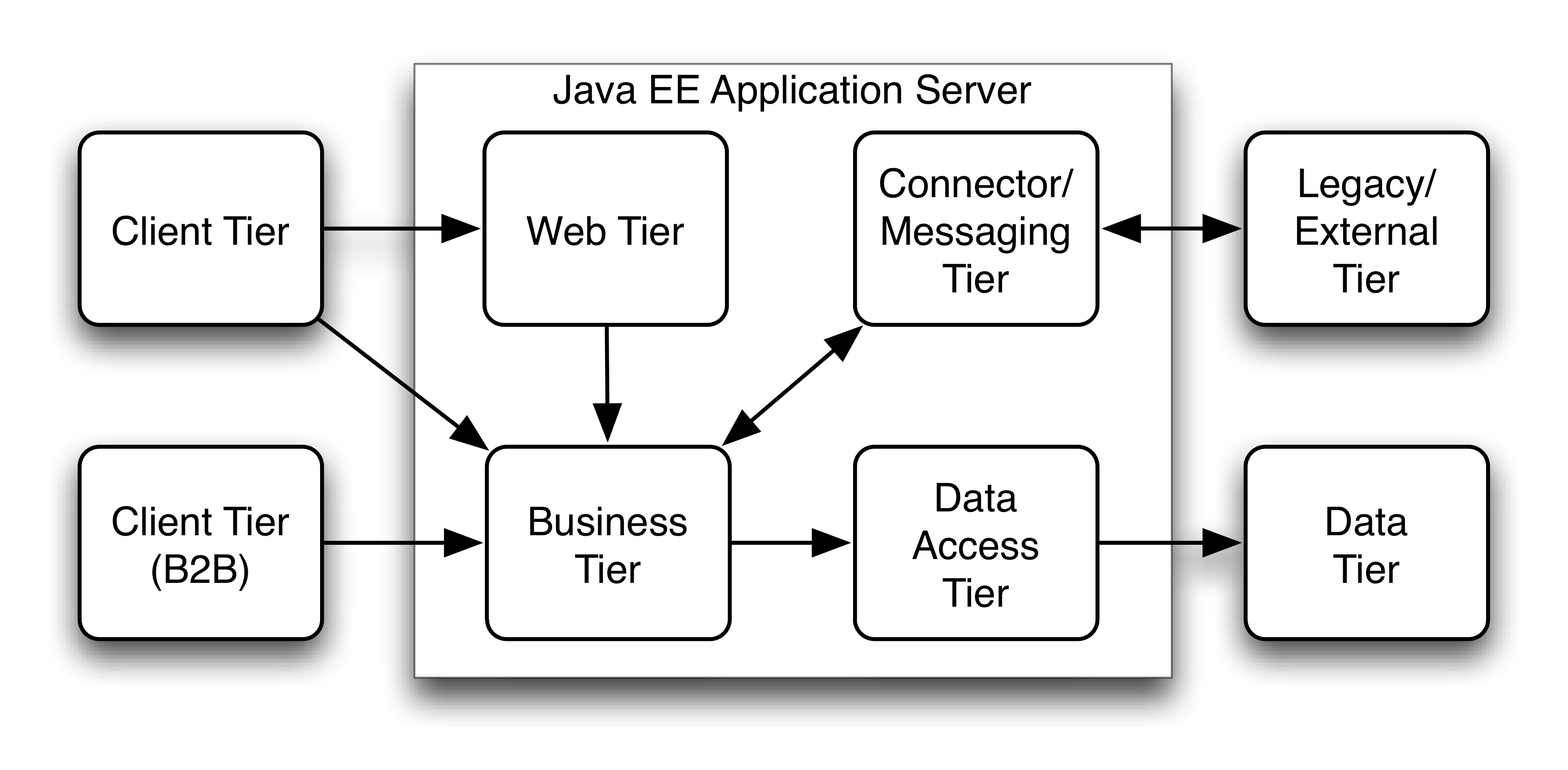 java enterprise edition tutorial