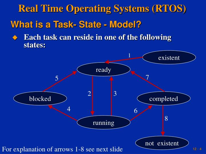 real time control systems a tutorial