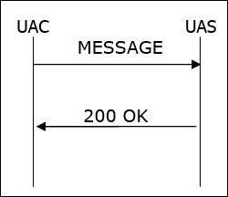 session initiation protocol tutorial