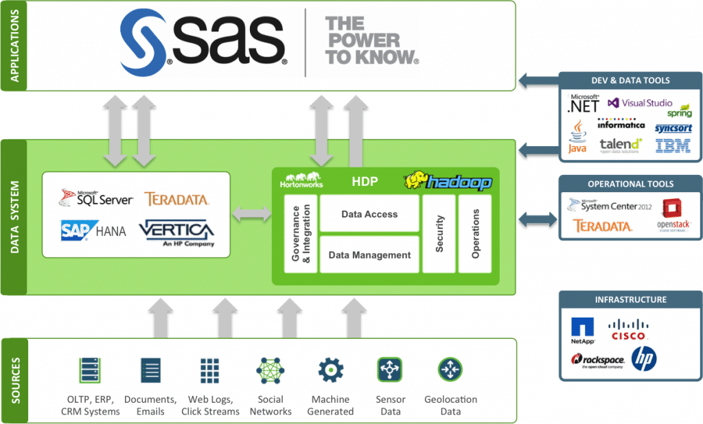 sas data management tutorial