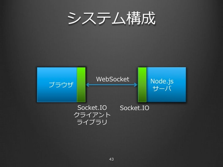 node js socket io tutorial