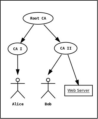 x 509 certificate tutorial
