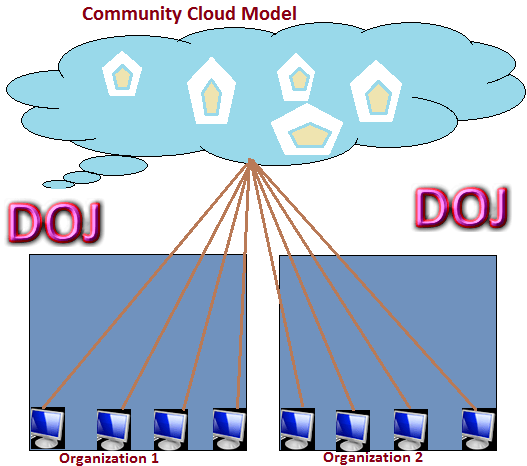 java cloud computing tutorial