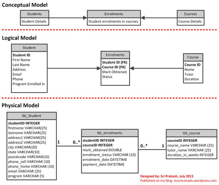 conceptual data model tutorial