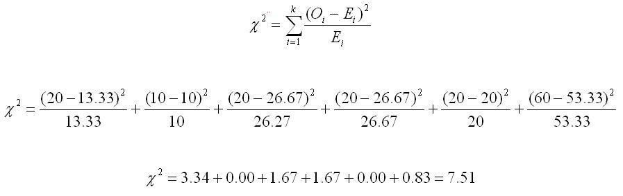 chi square test tutorial