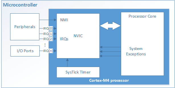 arm cortex m0 programming tutorial