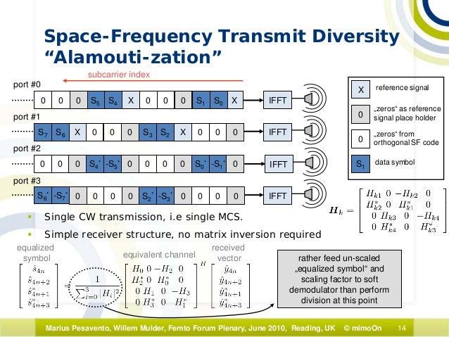 space vector modulation tutorial