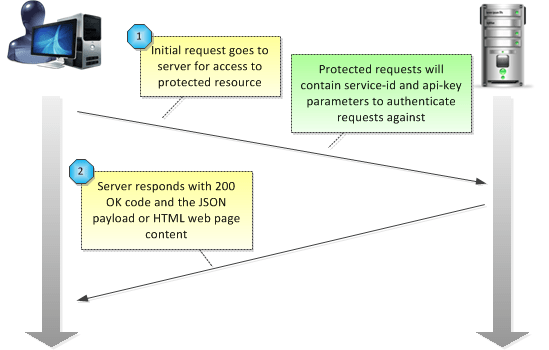 web api security tutorial
