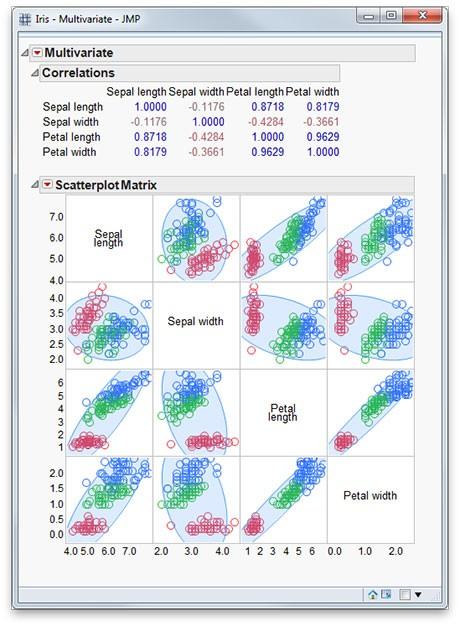 multivariate analysis spss tutorial
