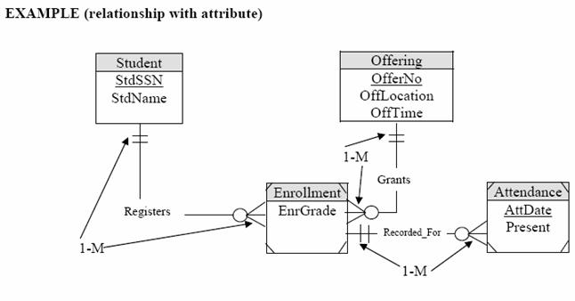 entity relationship diagram tutorial