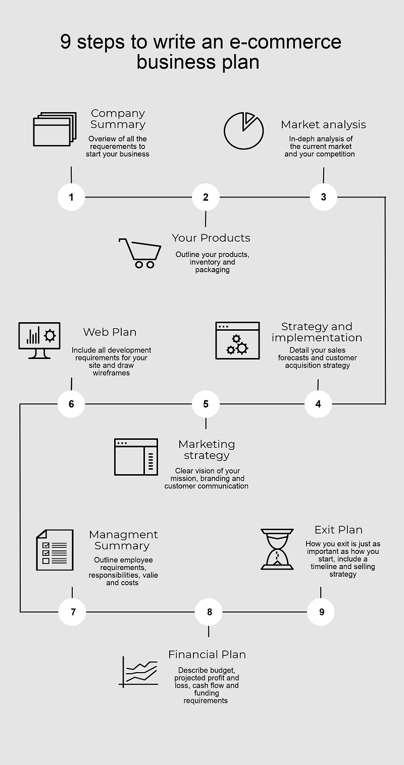 business catalyst ecommerce tutorial